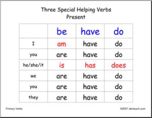 Penggunaan Kata Have, Has, dan Had Dalam Bahasa Inggris